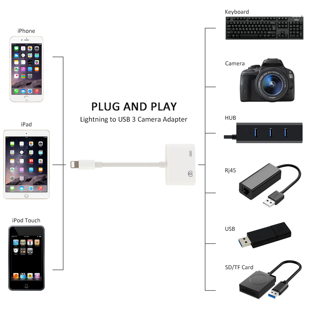 Lightning to USB3.0